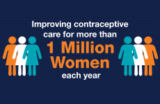 Improving contraceptive care for more than 1 million women each year.
