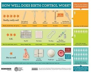 Educational materials beyond the pill