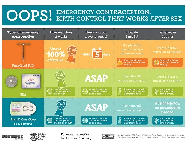 Emergency Contraception chart