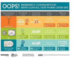 Emergency Contraception Birth Control That Works After