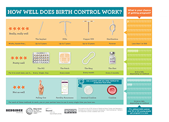 How Well Does Birth Control Work? chart