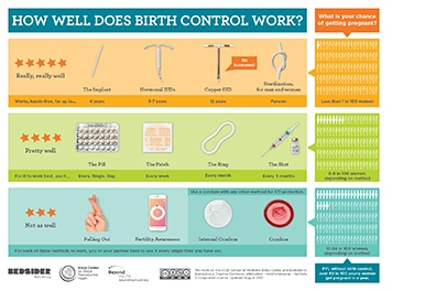 How Well Does Birth Control Work