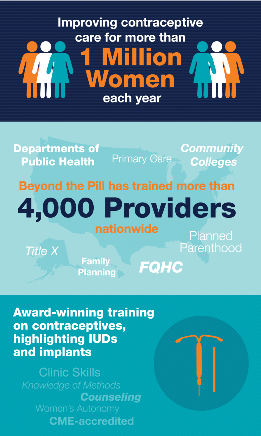 Improving contraceptive care for more than 1 million women each year. Beyond the Pill has trained more than 4,000 providers nationwide. Award-winning training on contraceptives, highlighting IUDs and implants.